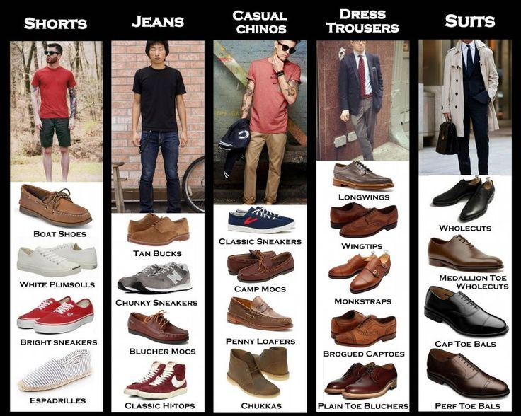The Right Men's Shoes For Every Type Of Pants [CHART] | Type of .